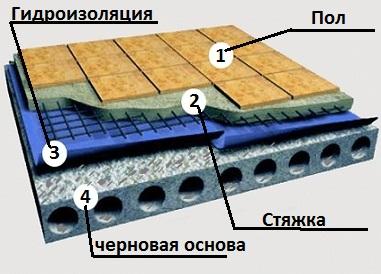 Фундаментов пленкой гидроизоляция черной