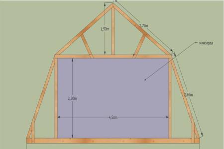 система мансардной крыши