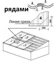 укладка шифера рядами