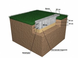 схема закладки мелкозаглубленного фундамента