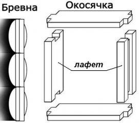 okosyachka